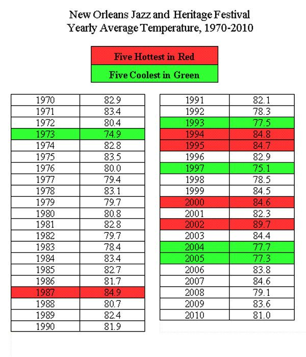 Jazzfest High Temperatures, Chronologically